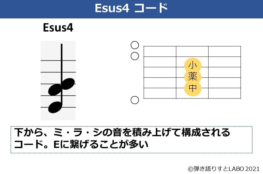 Esus4の構成音とコードフォーム