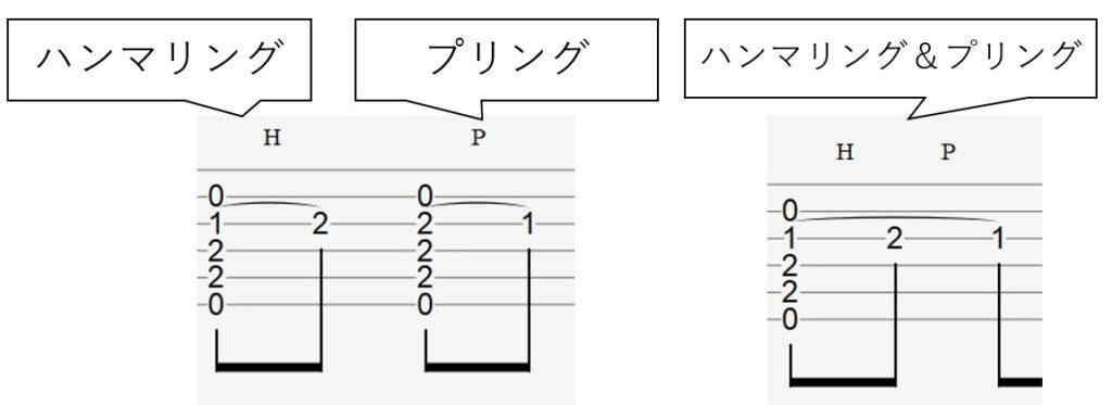 EとEsus4を使ったハンマリングとプリングの譜例