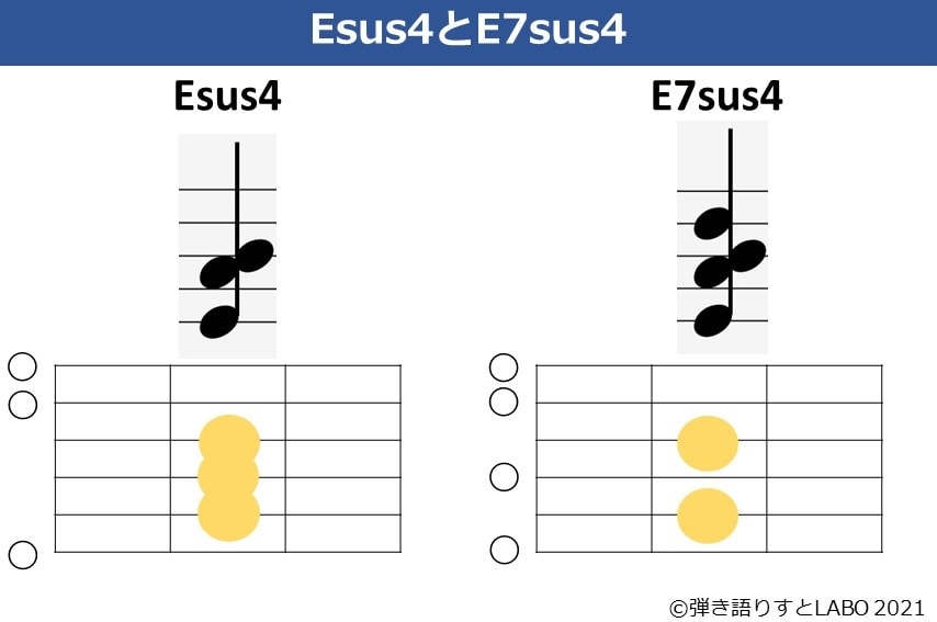 Esus4とE7sus4の構成音とコードフォームを比較した図