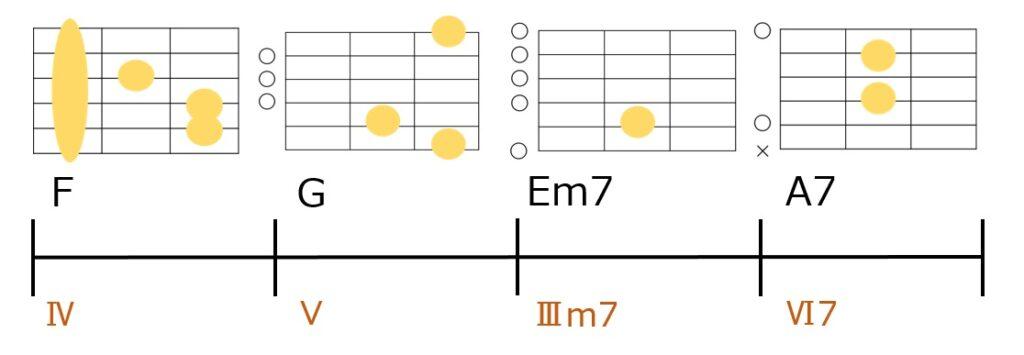 F-G-Em7-A7のコード進行とギターコードフォーム