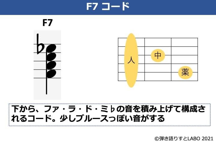 F7コードの構成音とフォーム