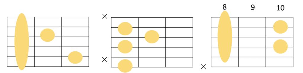 F7コードのフォーム 3種類