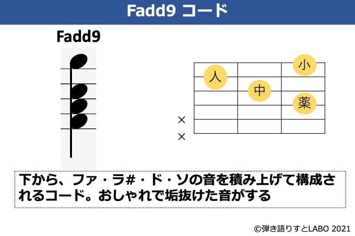Fadd9の構成音とコードフォーム