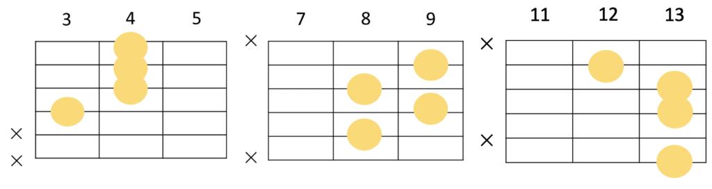 Fm7-5のコードフォーム 3種類