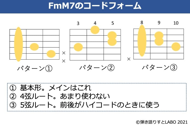 FmM7のギターコードフォーム 3種類