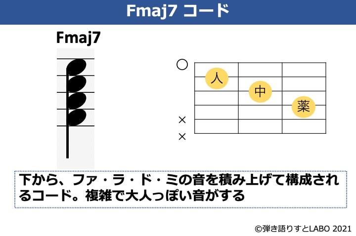 Fmaj7の構成音とコードフォーム