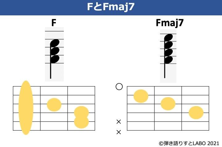 FとFmaj7の構成音とコードフォームを比較した図