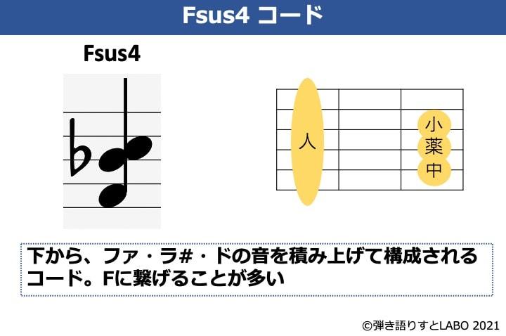 Fsus4の構成音とギターコードフォーム