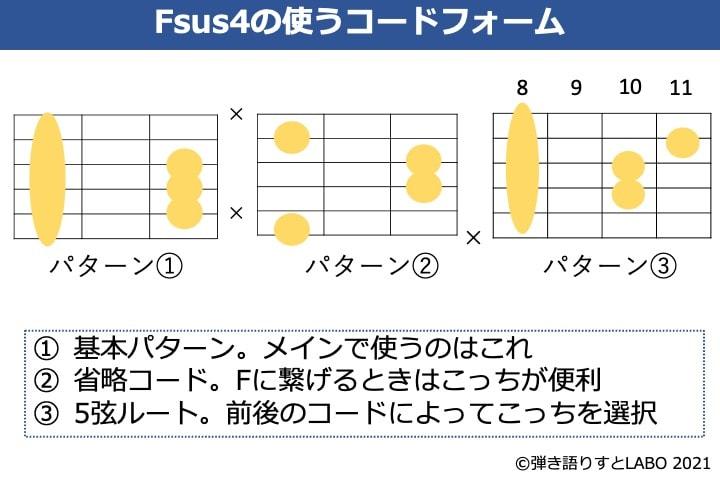 Fsus4をギターで弾くときによく使うコードフォーム 3種類