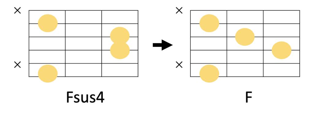 Fsus4→Fのギターコードフォーム