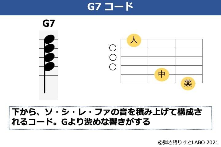 G7コードの構成音とギターコードフォーム
