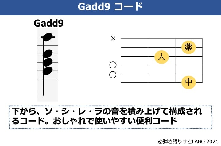 Gadd9の構成音とギターコードフォーム