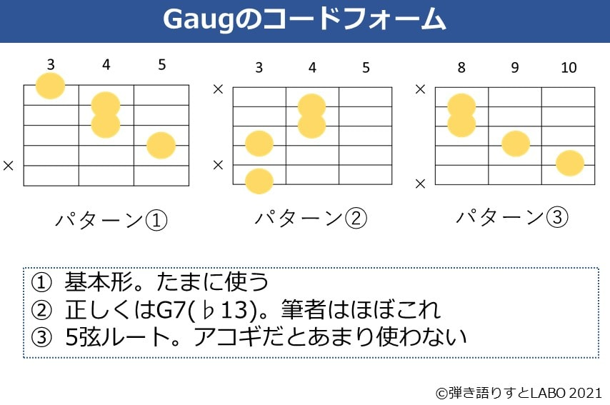 Gaugのコードフォーム 3種類