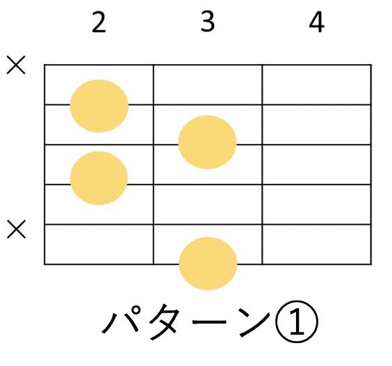 Gdimのギターコードフォーム