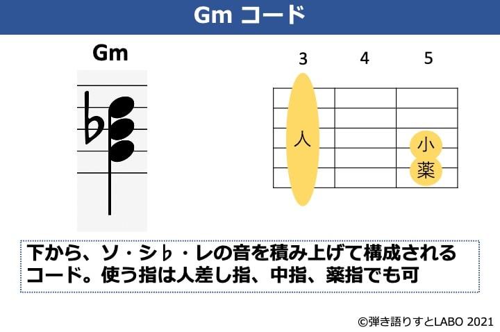 Gmの構成音とギターコードフォーム