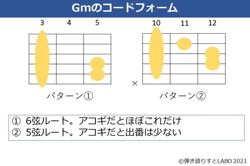 Gmのギターコードフォーム 2種類