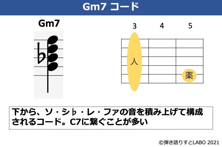 Gm7の構成音とギターコードフォーム