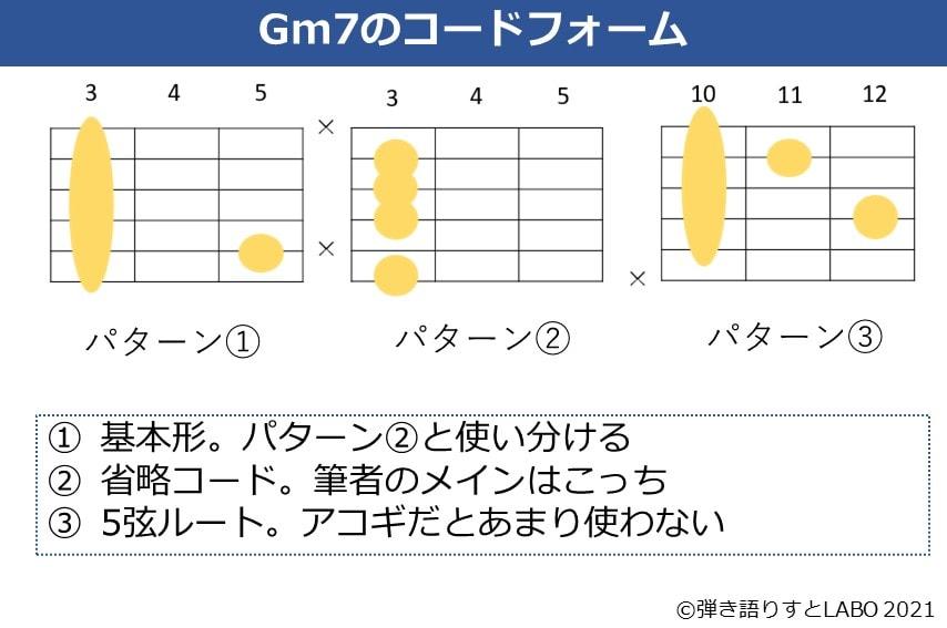 Gm7のよく使うギターコードフォーム 3種類