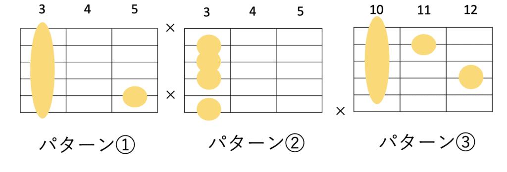 Gm7の主に使うギターコードフォーム 3種類