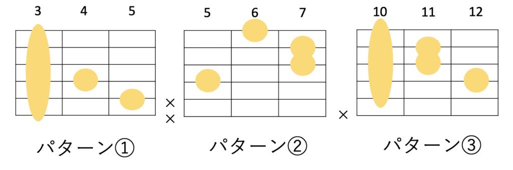 GmM7のギターコードフォーム 3種類
