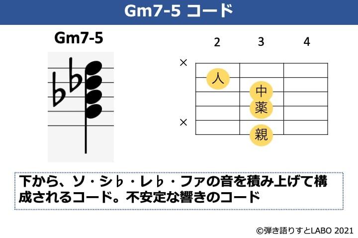 GmM7の構成音とギターコードフォーム