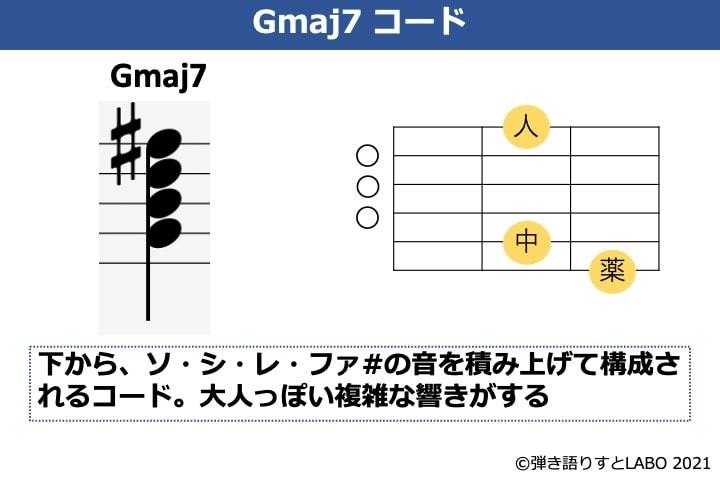 Gmaj7の構成音とギターコードフォーム