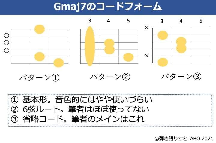 Gmaj7のギターコードフォーム 3種類