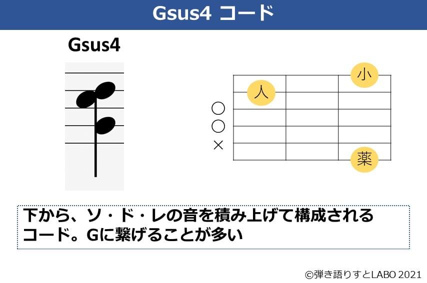 Gsus4の構成音とギターコードフォーム