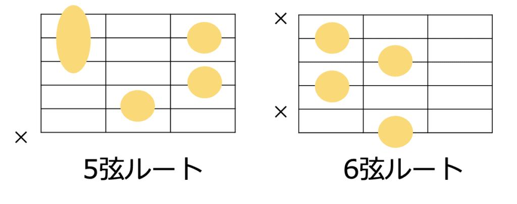 dimコードの5弦ルート、6弦ルートの擬ターコードフォーム