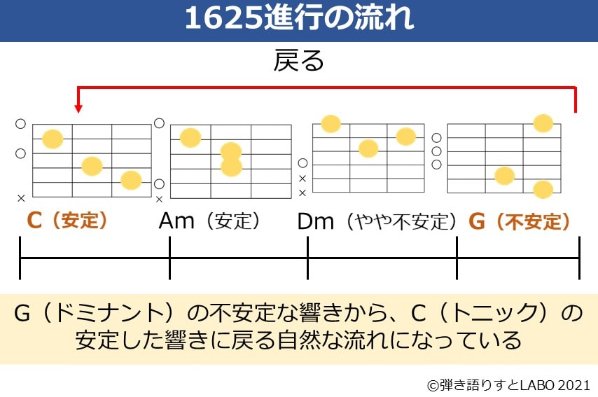 音楽の1625進行のコードの流れを説明した資料