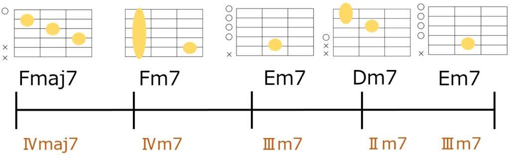 Fmaj7-Fm7-Em7-Dm7-Em7のコード進行を図にしたもの