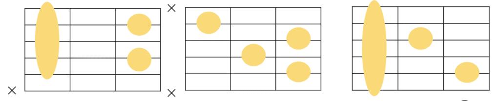ギターにおけるセブンスコードの共通フォーム