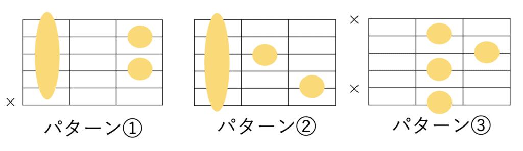 ギターにおける7コードの共通フォーム