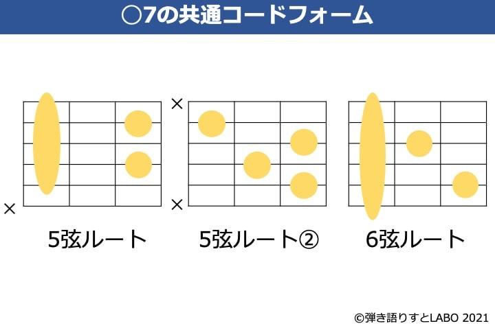 セブンスコードのギター共通コードフォーム
