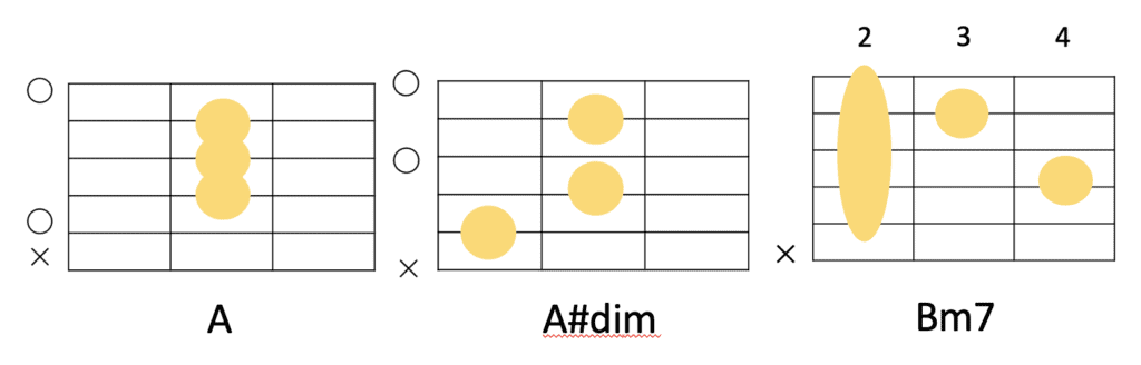 A→A#dim→Bm7のコード進行とギターコードフォーム