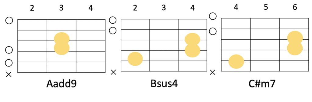 Aadd9→Bsus4→C#m7のコード進行とギターコードフォーム