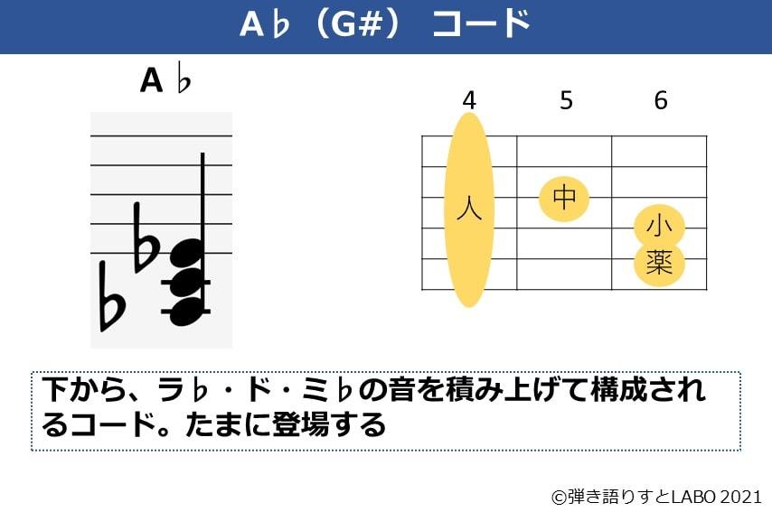 A♭コードの構成音とギターコードフォーム
