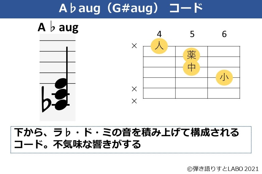 A♭augの構成音とギターコードフォーム