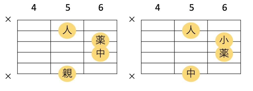 A♭maj7のギターコードフォームにおける指使い