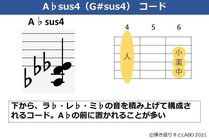 A♭sus4の構成音とギターコードフォーム