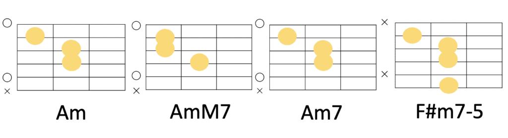 Am-AmM7-Am7-F#m7-5のコード進行とギターコードフォーム
