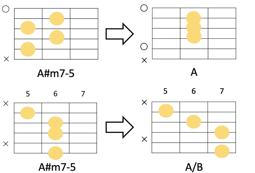 A#m7-5のコードフォームはそのあとのコードによって選択を変える
