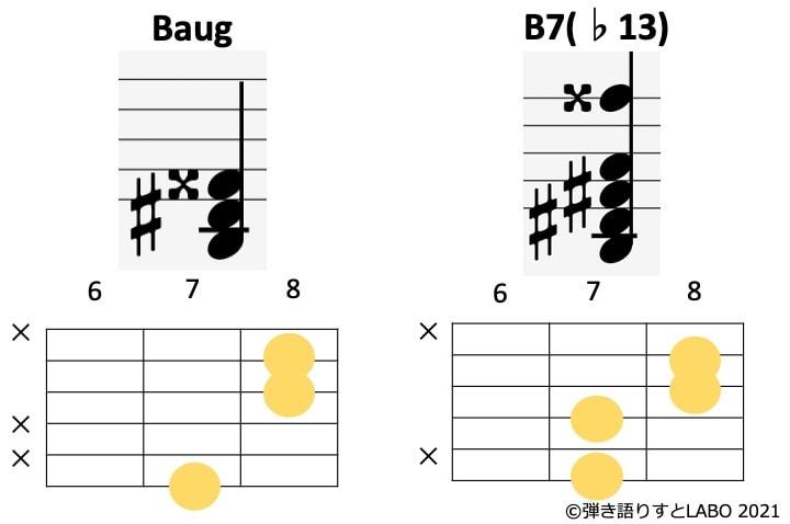 BaugとB7(♭13)の構成音とコードフォームを比較