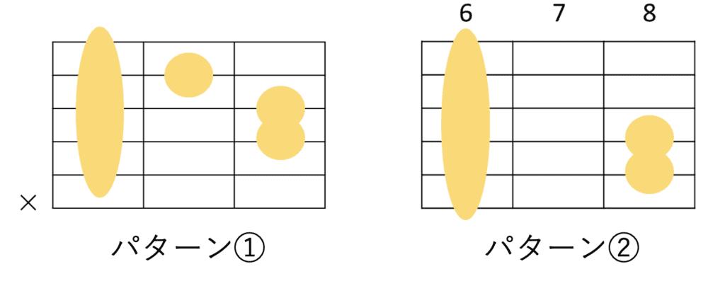 B♭コードのギターコードフォーム 2種類