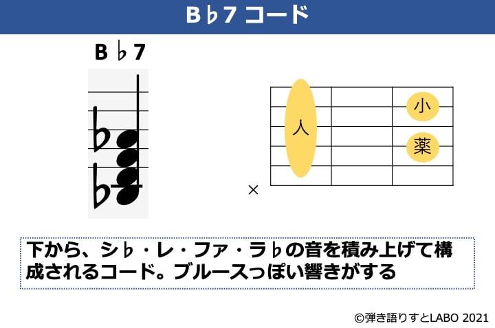 B♭の構成音とギターコードフォーム