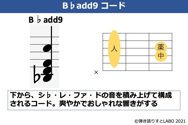 B♭add9の構成音とギターコードフォーム