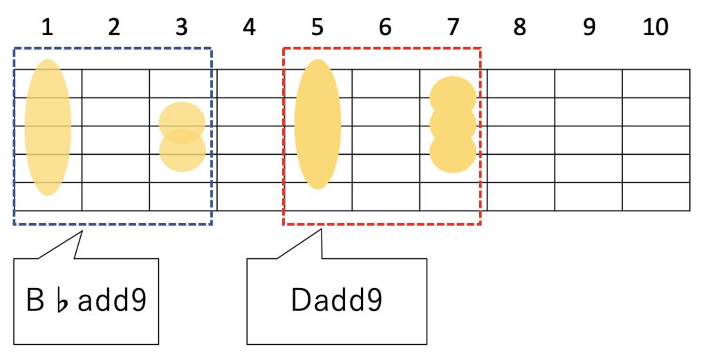 ギターでB♭add9のフォームをフレット移動させるとDadd9になる
