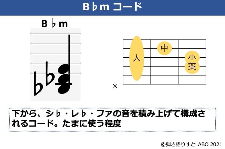 B♭mの構成音とギターコードフォーム