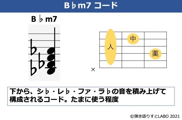 B♭m7の構成音とギターコードフォーム