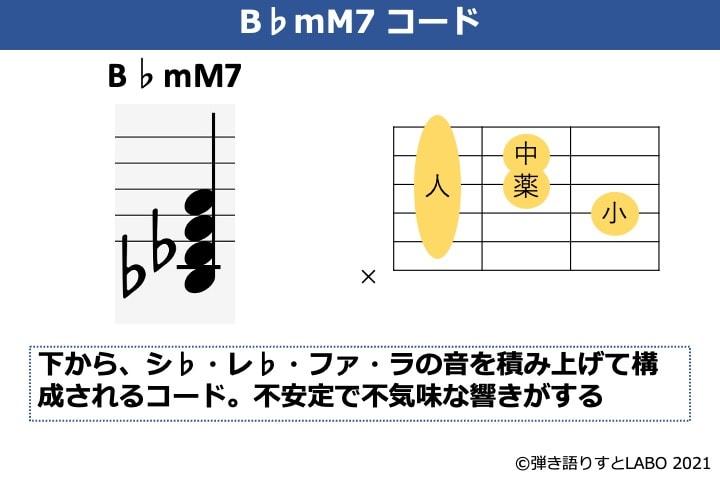 B♭mM7の構成音とギターコードフォーム